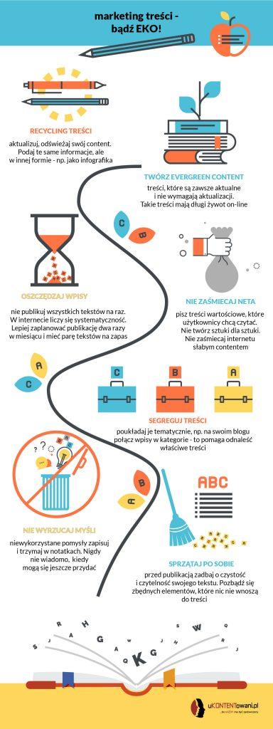 eko content infografika