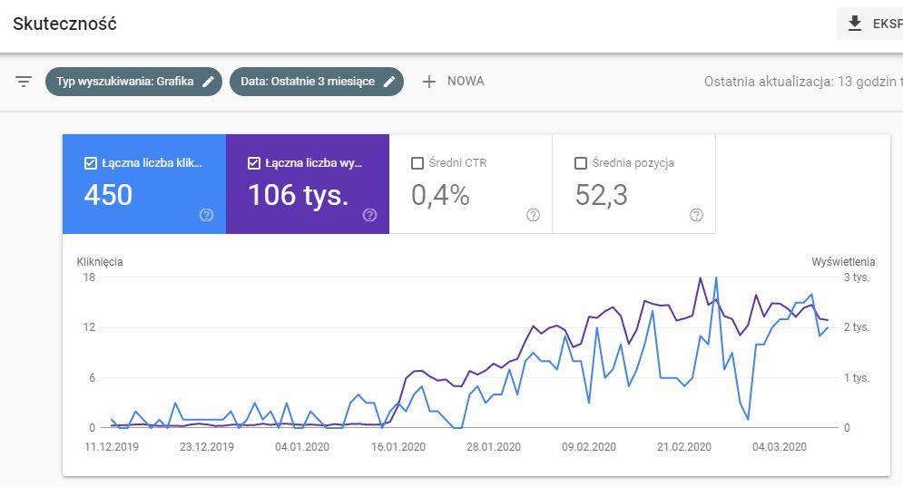 google search console grafika