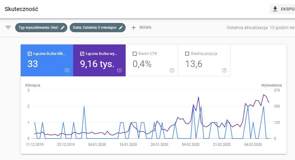 analiza grafiki google