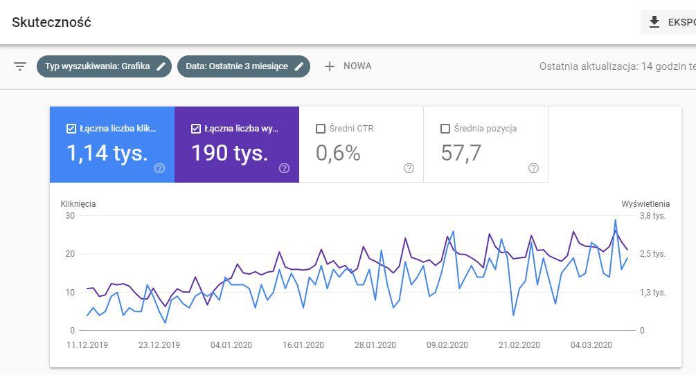 grafika w google search console