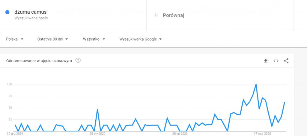 google trends a seo w czasie pandemi