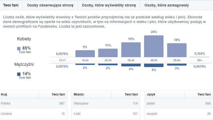 Kim są fani Twojego fanpage'a według statystyk strony