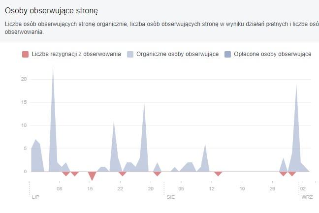 Obserwaatorzy strony na Facebooku - statystyki